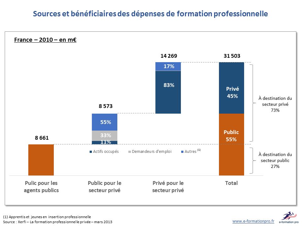 140606 - chiffres xerfi - sources et bénéficiaires des dépenses